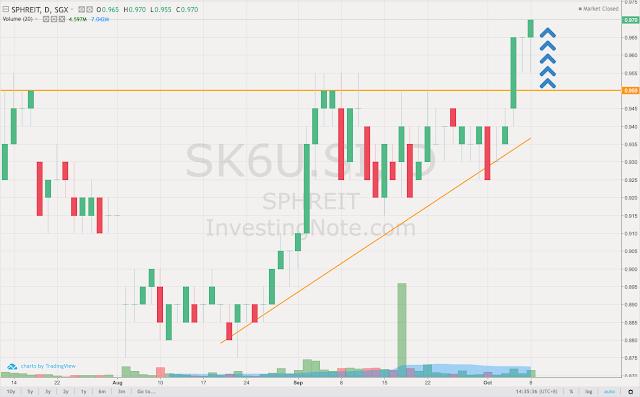 [Watchlist] 3 potential uptrending SG stocks