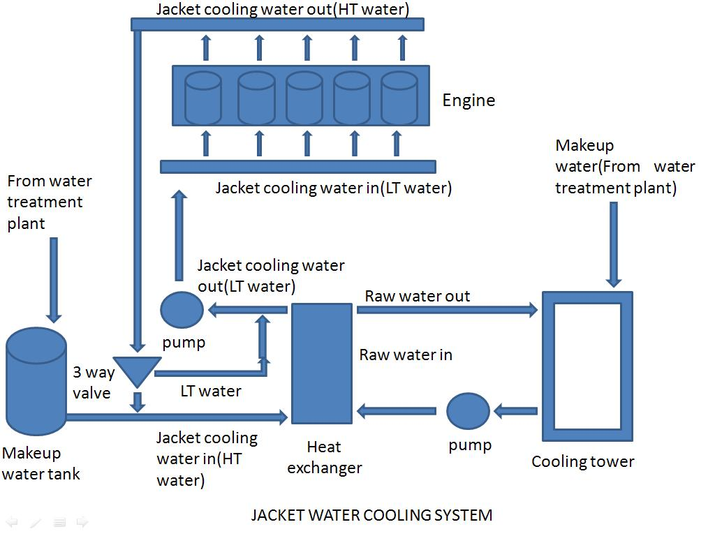 jacket water cooling system hfo power plant rh hfoplant blogspot com engine water flow diagram v8 water pump engine diagram