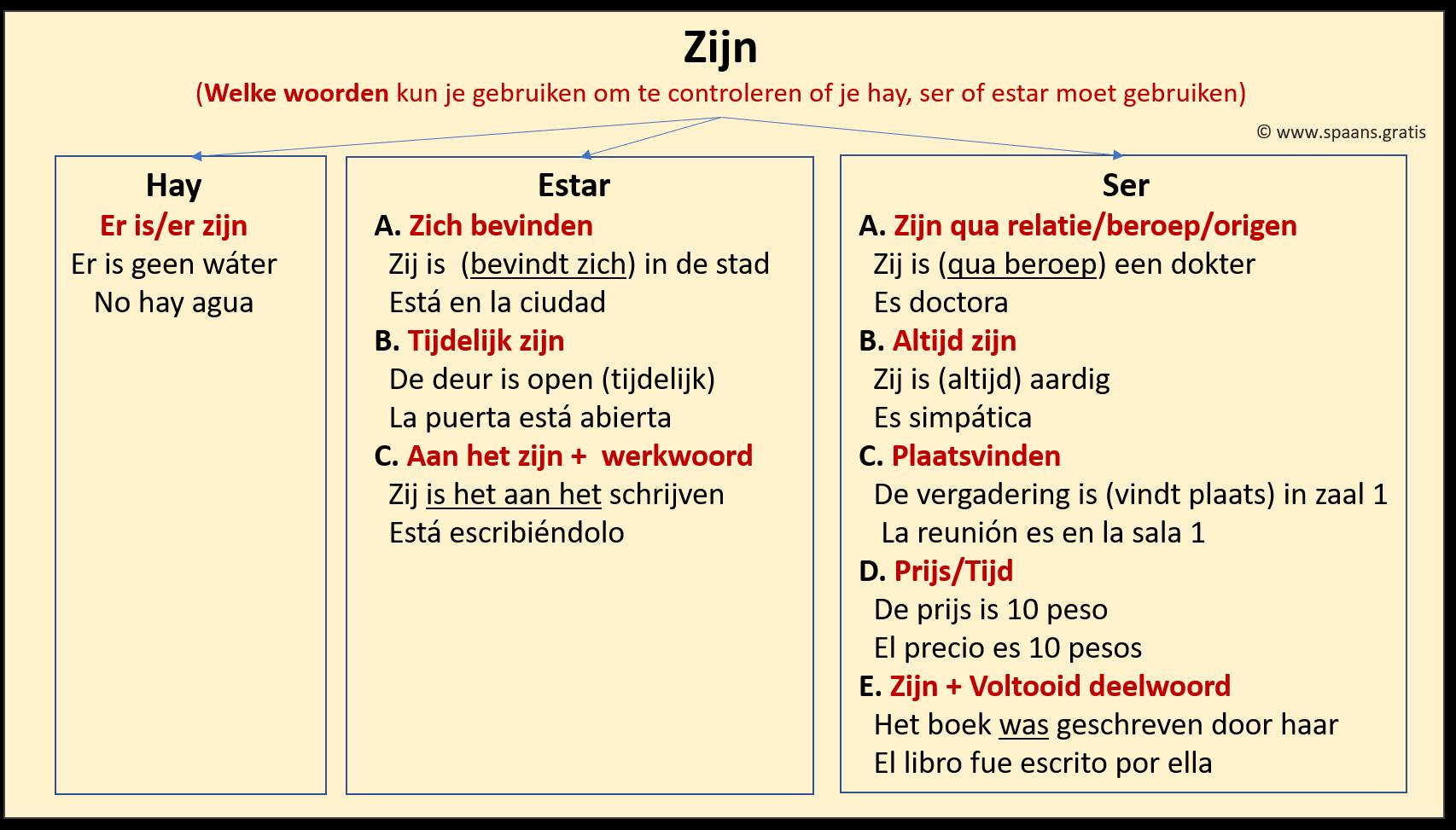 Regels voor estar, ser en hay in Spaans
