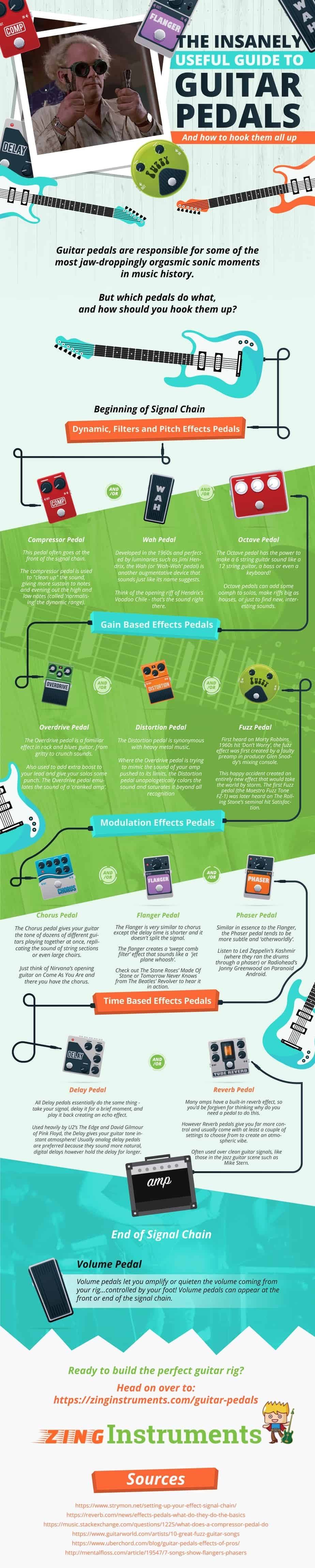 The Insanely Useful Guide to Guitar Pedals and How to Hook Them All Up