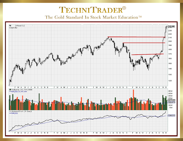 chart example with very low risk entry and high profit potential - technitrader