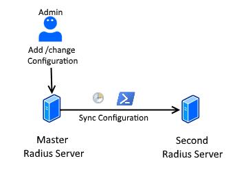 Directory Admin: Syncing NPS Settings between two servers