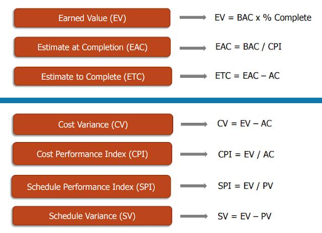 Công thức tính toán trong phương pháp EVM