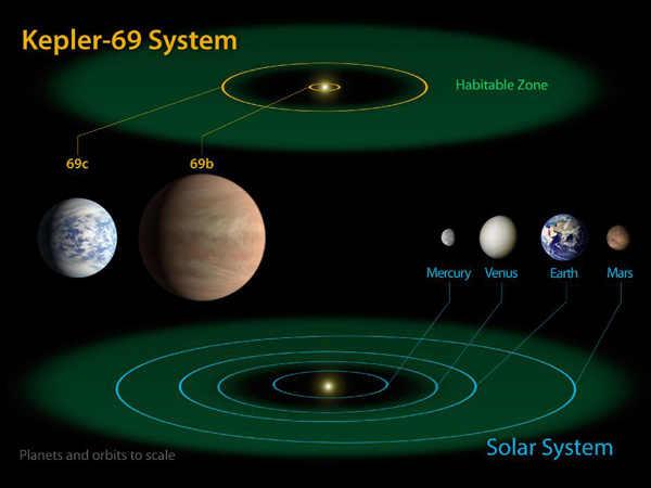 kepler planets habitable zone - 600×450