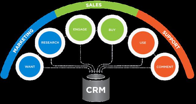 Phần mềm quan hệ khách hàng