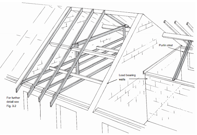 Purlin and common roof-roofconstruction-terminology.blogspot.com