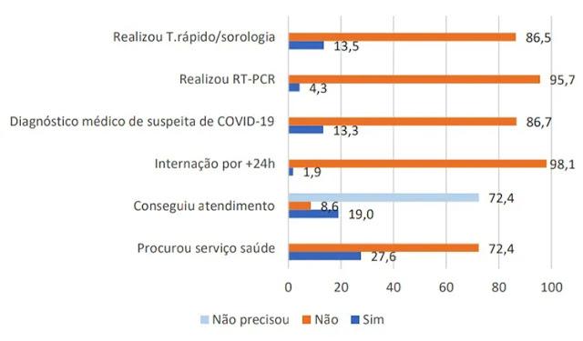 Covid no Maranhão: Grande maioria não procura atendimento médico