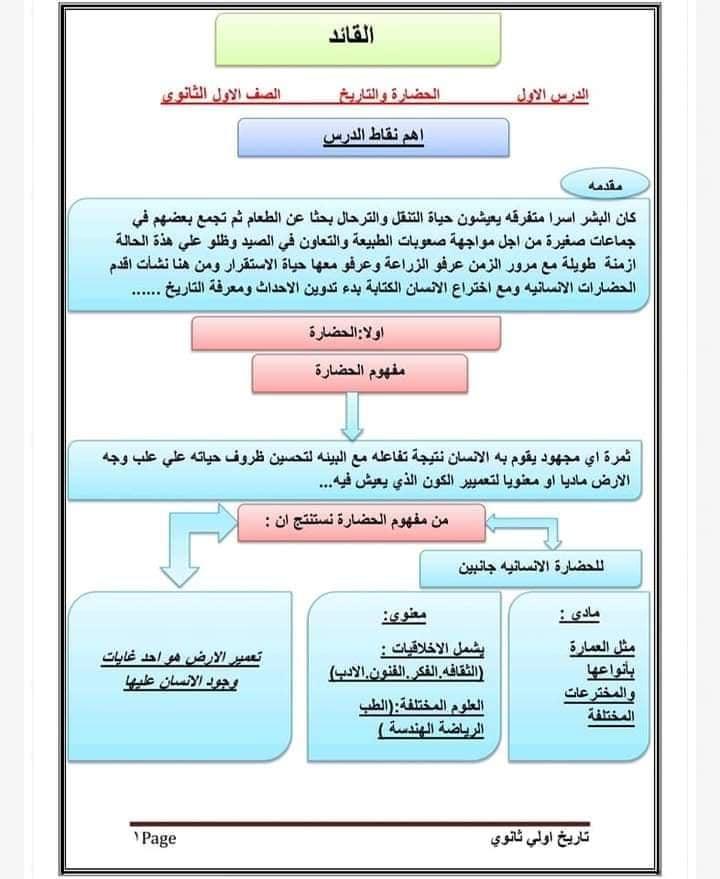 ملخص الدرس الاول تاريخ للصف الأول الثانوي ترم أول 2022 1