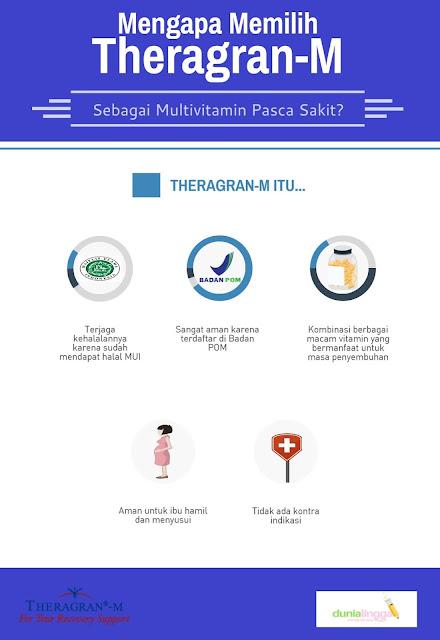 Setelah sakit, biasanya kita akan mudah lelah dan tak bertenaga. Salah satu cara untuk mengembalikan energi yakni dengan mengkonsumsi multivitamin. Theragran-M bisa jadi pilihan pertama untuk multivitamin setelah sakit.