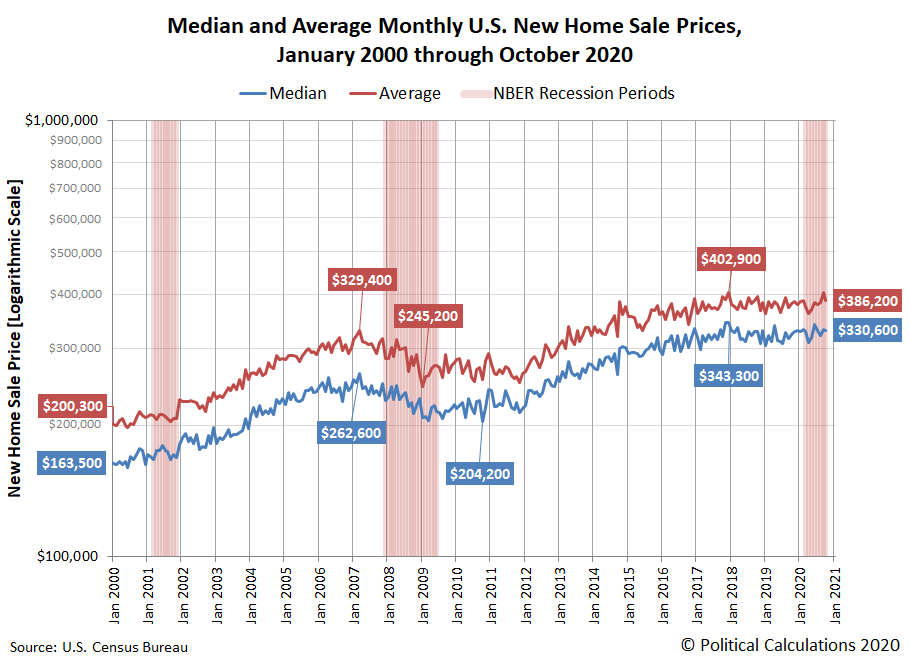 Median and Average Monthly U.S. New Home Sale Prices, January 2000 through October 2020
