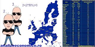 Locul României în topul statelor UE după creșterile economice din 2015