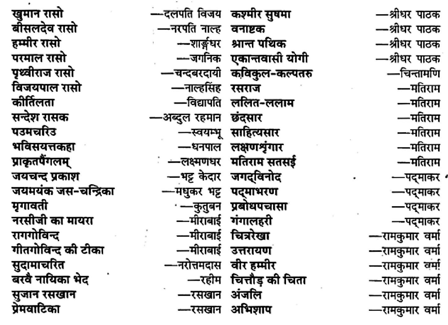 कक्षा 11 साहित्यिक हिंदीपद्य-साहित्य पद्य-गरिमा में संकलित लेखक और उनकी रचनाएँ के नोट्स साहित्यिक हिंदी में एनसीईआरटी समाधान,   class 11 sahityik hindi khand kaavyagady-saahity pady mein sankalit lekhak aur unakee rachanaen,  class 11 sahityik hindi gady-saahity pady mein sankalit lekhak aur unakee rachanaenncert solutions in sahityik hindi,  class 11 sahityik hindi gady-saahity pady mein sankalit lekhak aur unakee rachanaennotes in sahityik hindi,  class 11 sahityik hindi gady-saahity pady mein sankalit lekhak aur unakee rachanaenquestion answer,  class 11 sahityik hindi gady-saahity pady mein sankalit lekhak aur unakee rachanaennotes,  11   class gady-saahity pady mein sankalit lekhak aur unakee rachanaengady-saahity pady mein sankalit lekhak aur unakee rachanaenin sahityik hindi,  class 11 sahityik hindi gady-saahity pady mein sankalit lekhak aur unakee rachanaenin sahityik hindi,  class 11 sahityik hindi gady-saahity pady mein sankalit lekhak aur unakee rachanaenimportant questions in sahityik hindi,  class 11 sahityik hindi gady-saahity pady mein sankalit lekhak aur unakee rachanaen notes in sahityik hindi,  class 11 sahityik hindi gady-saahity pady mein sankalit lekhak aur unakee rachanaentest,  class 11 sahityik hindi  chapter 1 gady-saahity pady mein sankalit lekhak aur unakee rachanaenpdf,  class 11 sahityik hindi gady-saahity pady mein sankalit lekhak aur unakee rachanaennotes pdf,  class 11 sahityik hindi gady-saahity pady mein sankalit lekhak aur unakee rachanaenexercise solutions,  class 11 sahityik hindi khand kaavyagady-saahity pady mein sankalit lekhak aur unakee rachanaen, class 11 sahityik hindi gady-saahity pady mein sankalit lekhak aur unakee rachanaennotes study rankers,  class 11 sahityik hindi gady-saahity pady mein sankalit lekhak aur unakee rachanaennotes,  class 11 sahityik hindi gady-saahity pady mein sankalit lekhak aur unakee rachanaen notes,   gady-saahity pady mein sankalit lekhak aur unakee rachanaen class 11  notes pdf,  gady-saahity