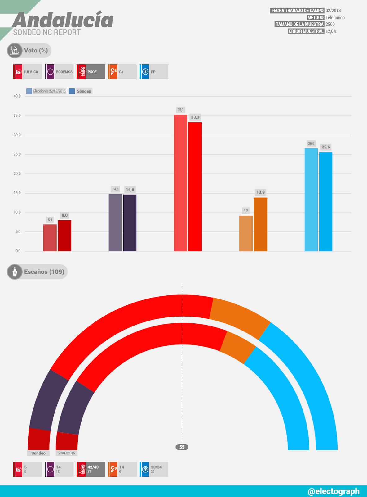Gráfico de la encuesta para elecciones autonómicas en Andalucía realizada por NC Report en febrero de 2018