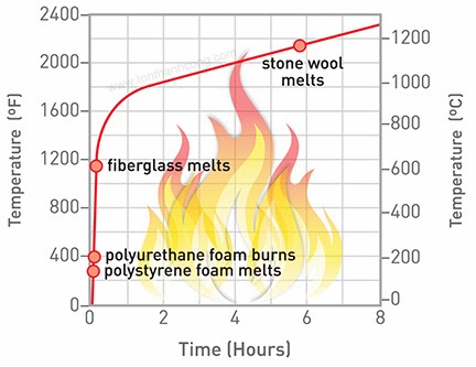 Bông khoáng có khả năng chống cháy lên 4 giờ đồng hồ, hiện là một trong những sản phẩm chống cháy tốt nhất