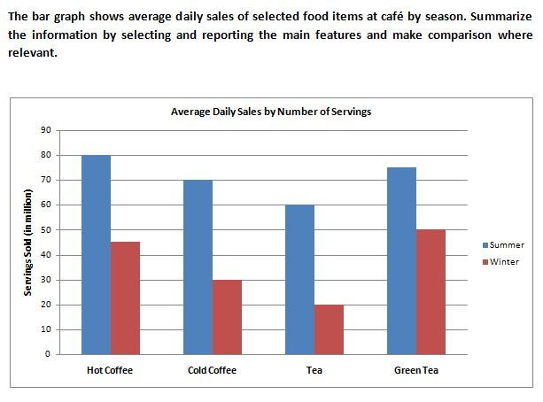 The bar graph shows the average daily sales of selected food items at the cafe. (Academic Writing Task 1)