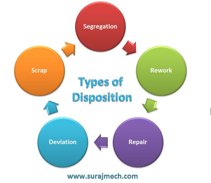 Types of Product Disposition