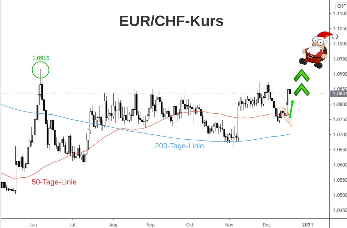 Kerzenchart Euro-Franken-Kurs Entwicklung für zweite Jahreshälfte 2020