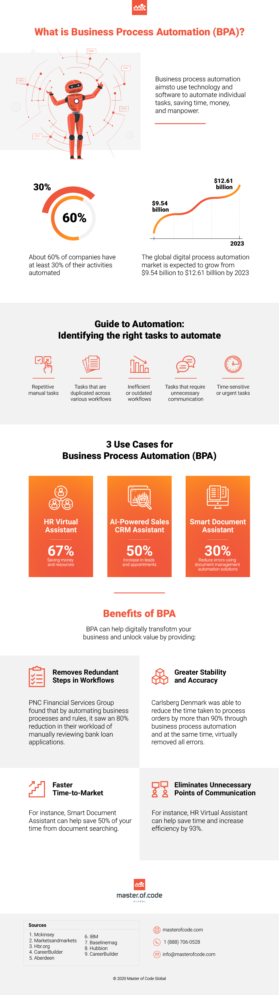 What is Business Process Automation (BPA) #infographic