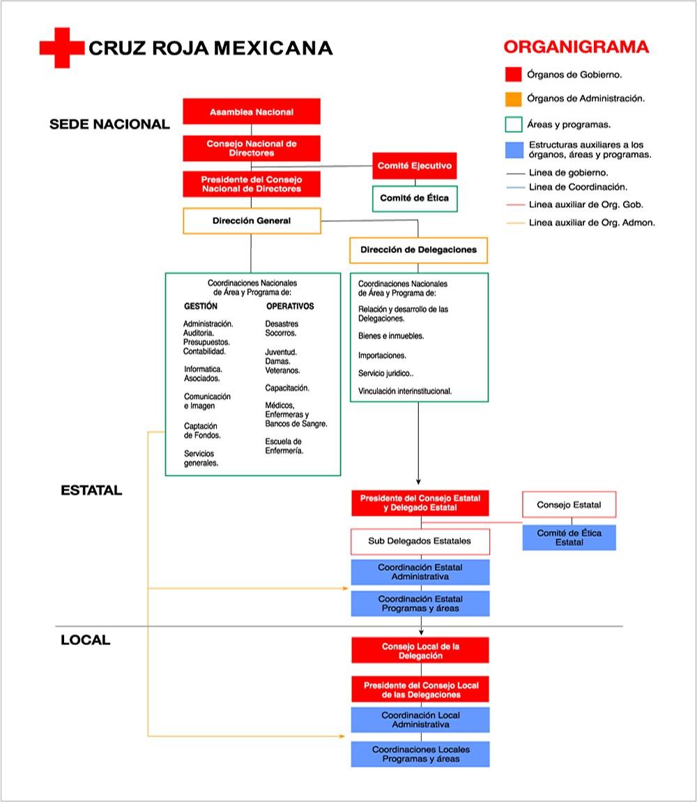 """Estructura de la Institución """"Cruz Roja Mexicana"""""""