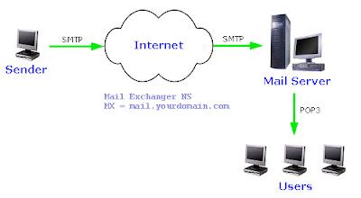 إرسال كميات كبيرة من الإيميلات bulk email sender والحصول على free smtp مجاني