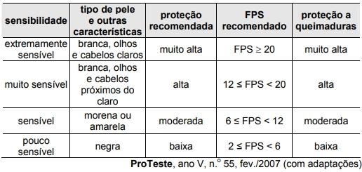 A tabela seguinte reúne informações encontradas em rótulos de filtros solares.