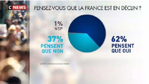 [VIDEO] SONDAGE : 62% DES FRANÇAIS ESTIMENT QUE LA FRANCE EST EN DÉCLIN
