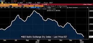The Simplest Guide to Baltic Dry Index