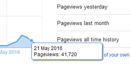 Rahsia Blog Biasa Mendapatkan 40K Pageviews (PV) Sehari
