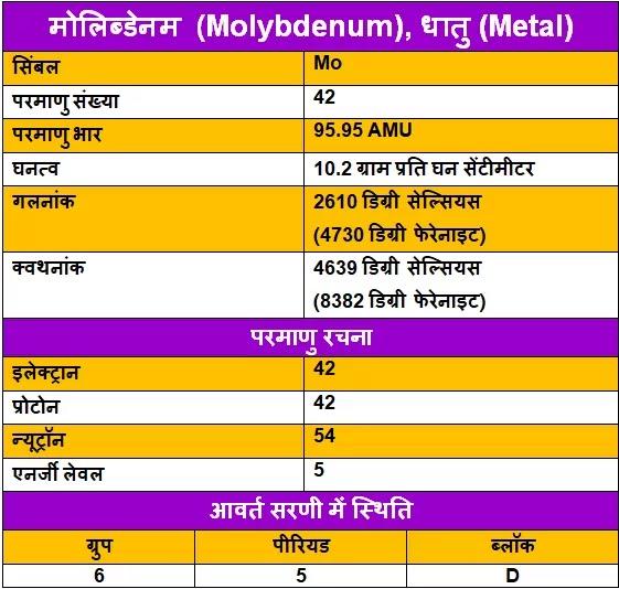Molybdenum-ke-upyog, Molybdenum-ki-Jankari, Molybdenum-in-Hindi, Molybdenum-information-in-Hindi, Molybdenum-uses-in-Hindi, Molybdenum-Kya-hai, मोलिब्डेनम-के-गुण, मोलिब्डेनम-के-उपयोग, मोलिब्डेनम-की-जानकारी