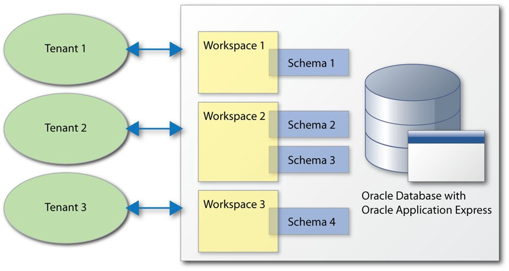 a briefly define schemata or schema Schemas are generally stored in a data dictionary although a schema is defined in text database language, the term is often used to refer to a graphical depiction of the database structure although a schema is defined in text database language, the term is often used to refer to a graphical depiction of the database structure.
