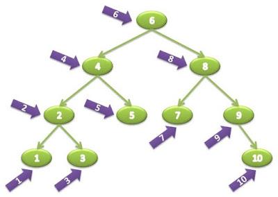 inorder traversal in java using recursion