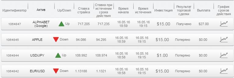 Отчет по бинарным опционам за 16.05.16