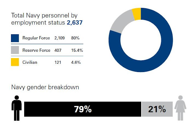 Total Navy Personnel by Employment Status RNZN