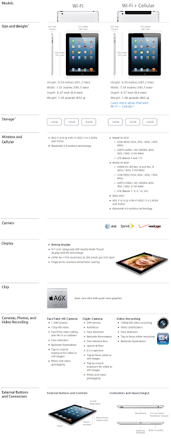 Apple iPad 4G Technical Specs and Features