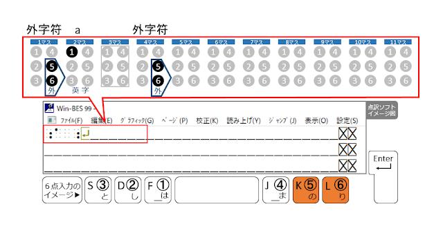 1行目の4マス目に外字符が示された点訳ソフトのイメージ図と5、6の点がオレンジで示された6点入力のイメージ図