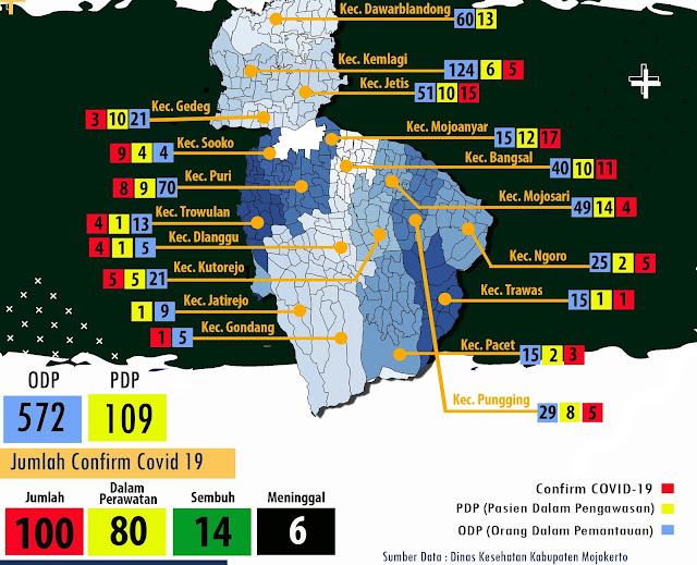 """Mojokerto - Gugus Tugas Percepatan Penanganan Covid-19 Kabupaten Mojokerto kembali merilis data ter-update per 15 Juni 2020. Dengan adanya tambahan 9 pasien terkonfirmasi positif Covid-19, kini total pasien ada 100 orang.   Ardi Sepdianto menjelaskan, berdasarkan tambahan pasien, dua orang dari Kecamatan Puri, dua orang dari Kecamatan Bangsal, kemudian Kecamatan Mojoanyar, Jetis, Pungging, Ngoro dan Dlanggu masing-masing satu orang.   Pasien ke 92 yakni seorang laki-laki berinisial SS usia 36 tahun asal Desa Kutoporong, Kecamatan Bangsal. Pasien ini tercatat sebagai PDP sejak hasil rapid test pada 4 Juni adalah reaktif. """"Gejalanya demam, batuk dan sesak nafas, uji swab dilakukan pada 5 Juni, hasilnya baru keluar hari ini bahwa pasien terkonfirmasi positif Covid-19. Saat ini pasien masih menjalani perawatan,"""" ujar Ardi, Senin (15/6).   Pasien ke 93 yakni seorang laki-laki berinisial YP usia 19 tahun asal Desa Penompo, Kecamatan Jetis. Pasien ini tercatat sebagai PDP sejak hasil rapid test pada 5 Juni adalah reaktif. """"Gejalanya demam, batuk dan sesak nafas, uji swab dilakukan pada 5 Juni, hasilnya baru keluar hari ini bahwa pasien terkonfirmasi positif Covid-19. Saat ini pasien masih menjalani perawatan,"""" kata Ardi.   Pasien ke 94 yakni seorang laki-laki berinisial S usia 50 tahun asal Desa Tumapel, Kecamatan Dlanggu. Pasien ini tercatat sebagai PDP sejak hasil rapid test pada 8 Juni adalah reaktif. """"Gejalanya demam, batuk dan sesak nafas, uji swab dilakukan pada 8 Juni, hasilnya baru keluar hari ini bahwa pasien terkonfirmasi positif Covid-19. Saat ini pasien masih menjalani perawatan,"""" tuturnya.   Pasien ke 95 yakni seorang perempuan berinisial DR usia 35 tahun asal Desa Kedung Uneng, Kecamatan Bangsal. Pasien ini tercatat sebagai OTG sejak hasil rapid test pada 8 Juni adalah reaktif. """"Pasien ini masuk kategori tanpa gejala, uji swab dilakukan pada 8 Juni, hasilnya baru keluar hari ini bahwa pasien terkonfirmasi positif Covid-19. Saat ini pasien menjalani isolasi ma"""