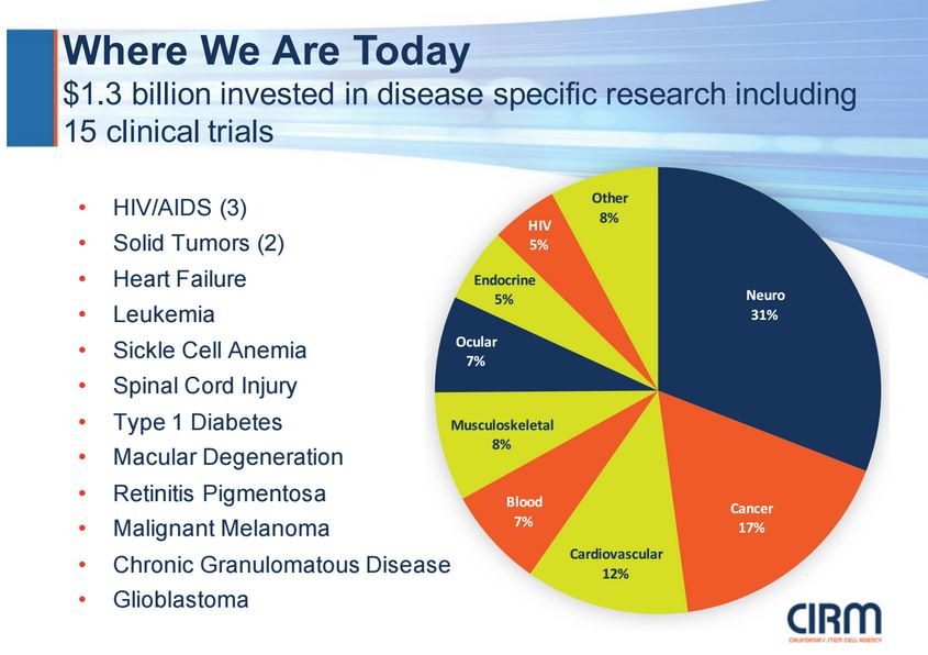 California Stem Cell Report: A Look at the Portfolio of the