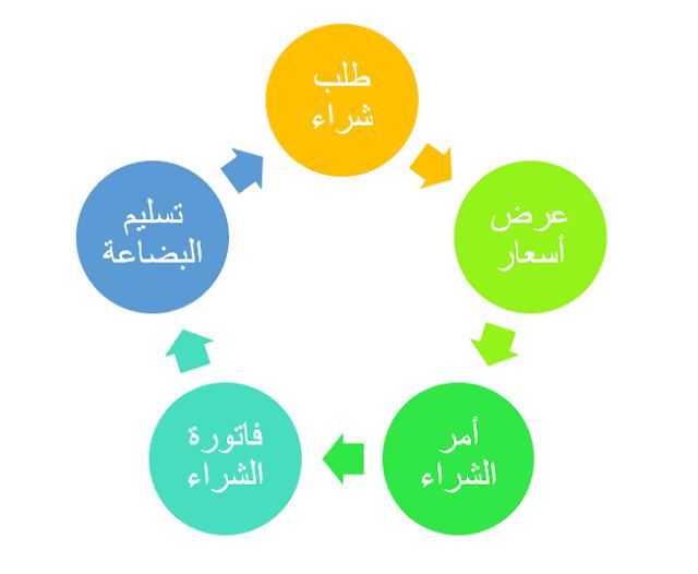 الدورة المستندية للمشتريات