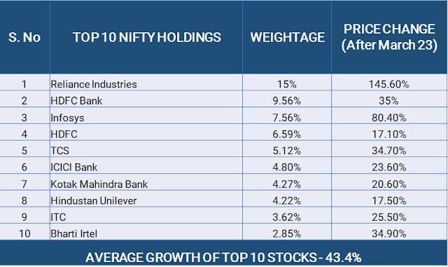 Nifty 50 Top 10 companies