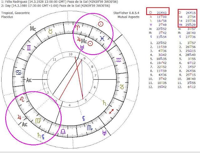 carta natal de felix rodríguez de la fuente, urano cuadratura al ascendente, saturno conjunción con la luna negra, mitos y astrología, animales de poder y astrología