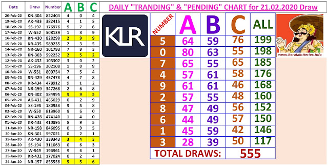 Kerala Lottery Winning Number Daily Tranding and Pending  Charts of 555 days on  21.02.2020