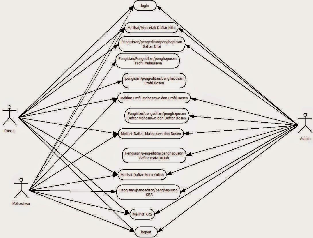 Use Case Dan Sequence Sistem Informasi Akademik
