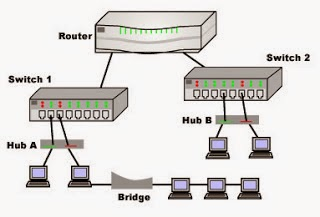 definition and function nic  repeater  hub  switch  router