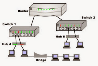 Definition and Function NIC, Repeater, HUB, Switch, Router, Bridge