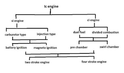 into mechanical unloose energy that engine is called every bit  Internal combustion engine - definition, classification, advantages, disadvantages, application