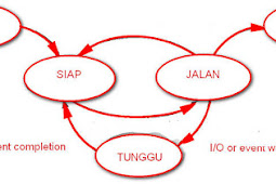 Manajemen Proses Sistem Operasi Windows