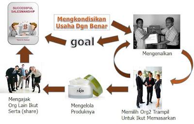 Untuk Bisa Sukses           Mudah