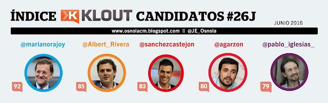 Klout Score de Candidatos