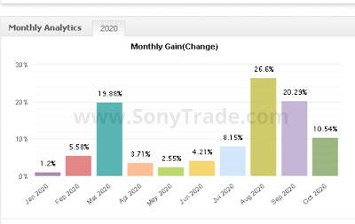 hasil cara kursus training pelatihan belajar trading saham forex bisa profit konsisten sonytrade