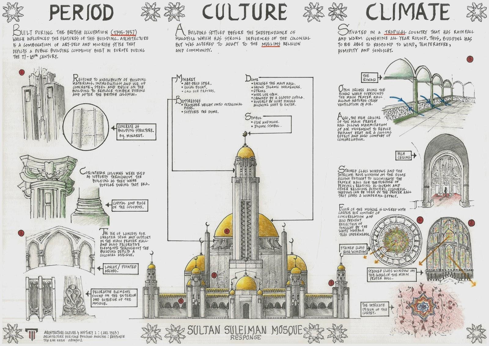 Architecture E Portfolio Project Architecture Heritage